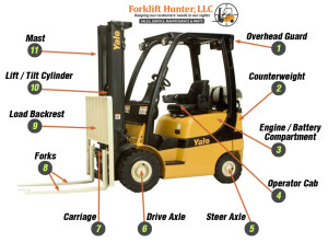 Forklift Parts Diagram Miami Forklifts